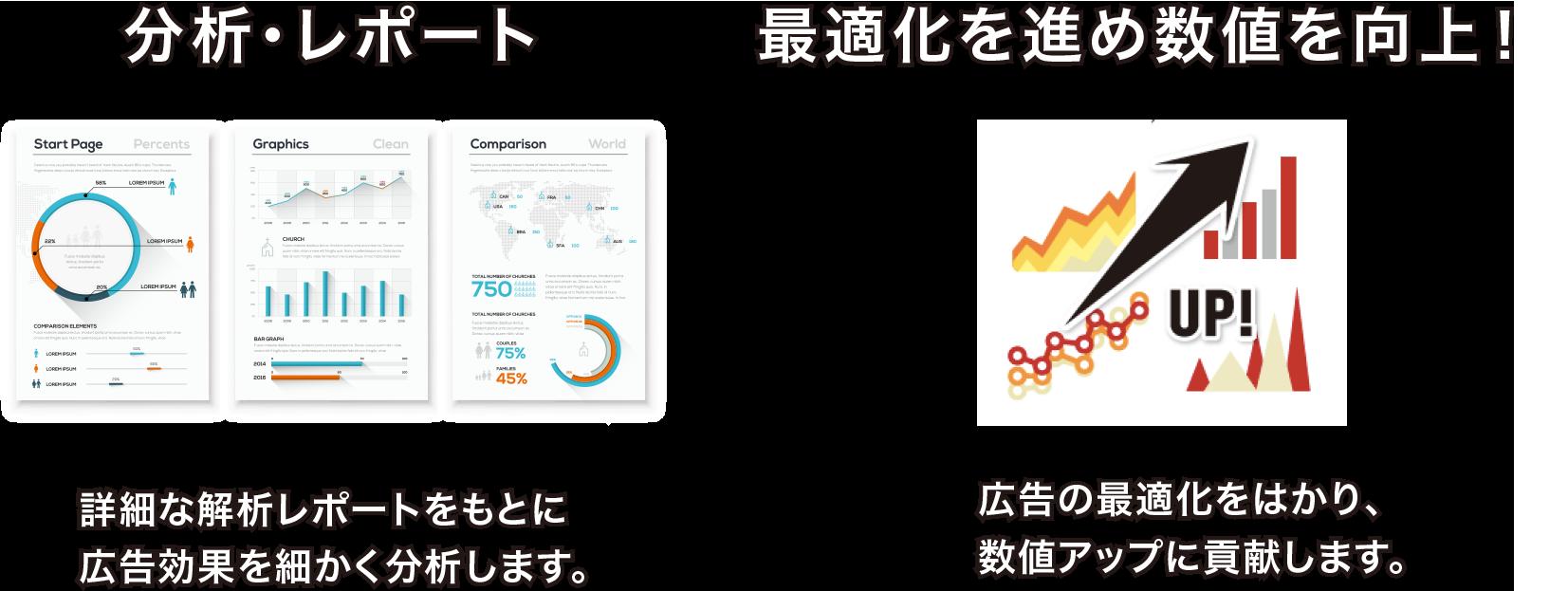 分析・レポート 詳細な解析レポートをもとに広告効果を細かく分析します。 最適化を進め数値を向上