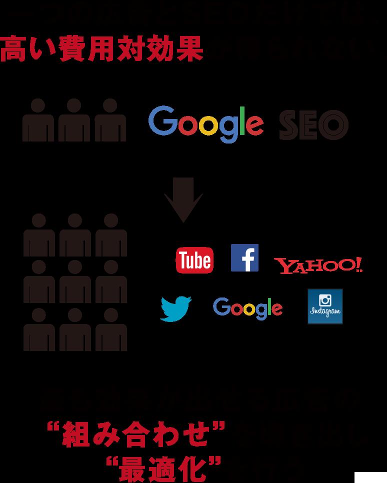 """一つの広告とSEOだけでは、高い費用対効果が得られない。→最も効果が出せる広告の""""組み合わせ""""を導き出し、""""最適化""""を行う"""