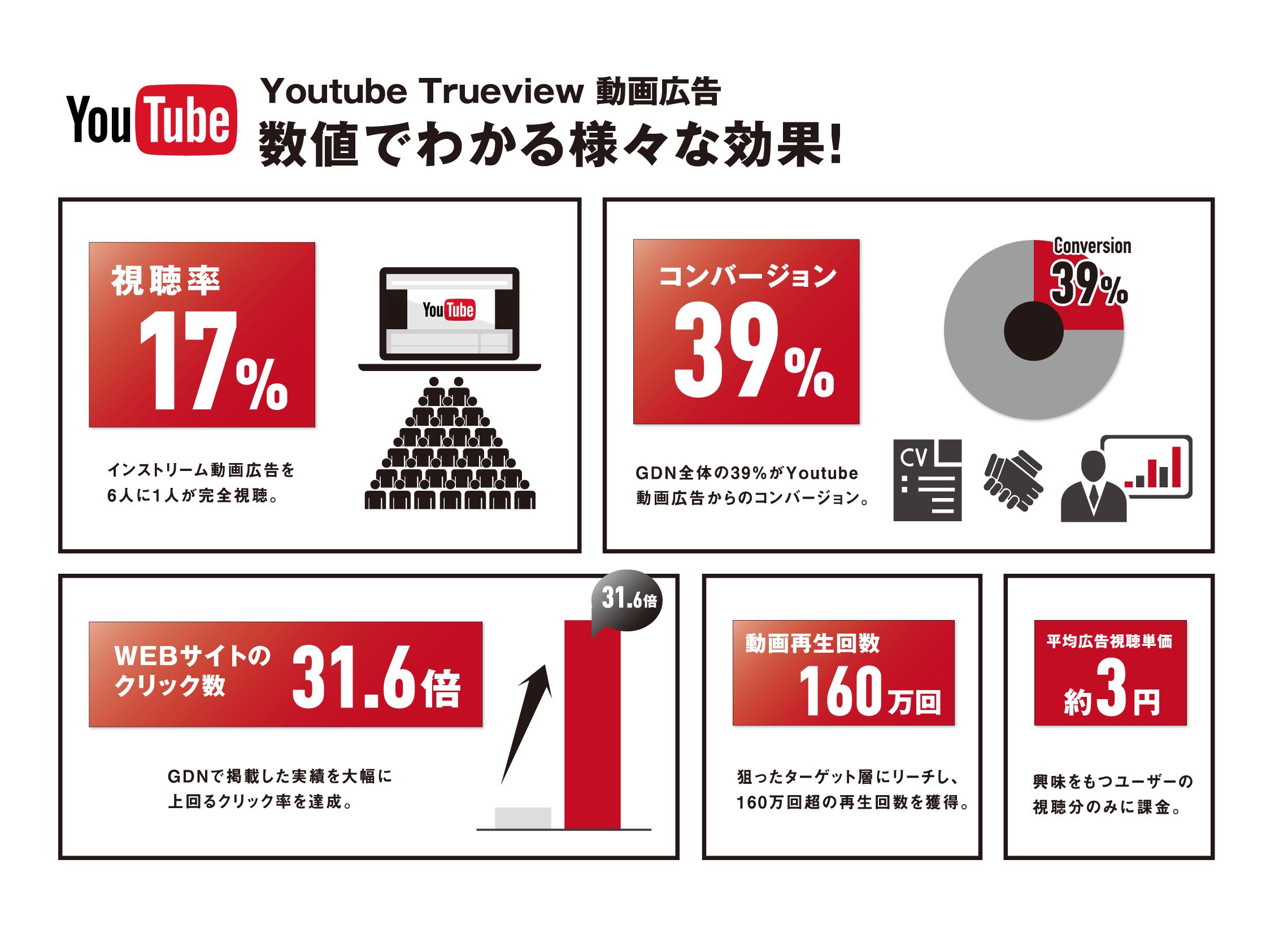 Youtube Trueview 広告 コンバージョン数値